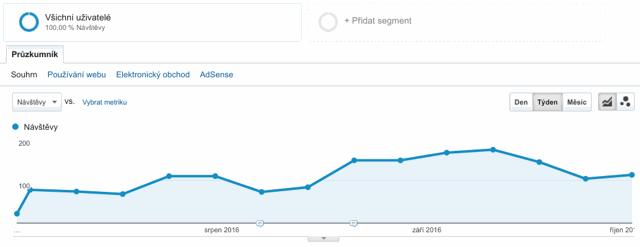 Graf Google Analytics